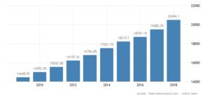El PIB de los EE.UU. de los últimos años