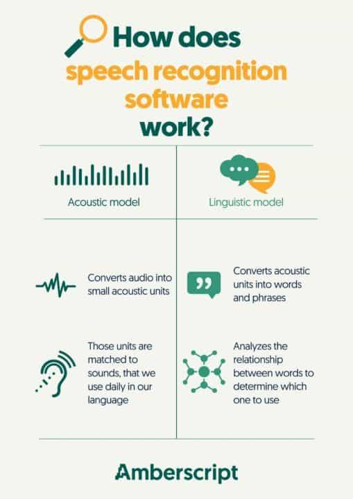 Speech recognition software comparison infographic
