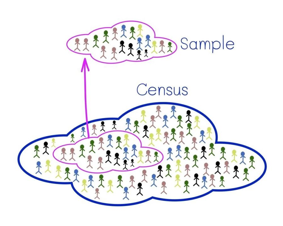 Result of a survey with census and sample
